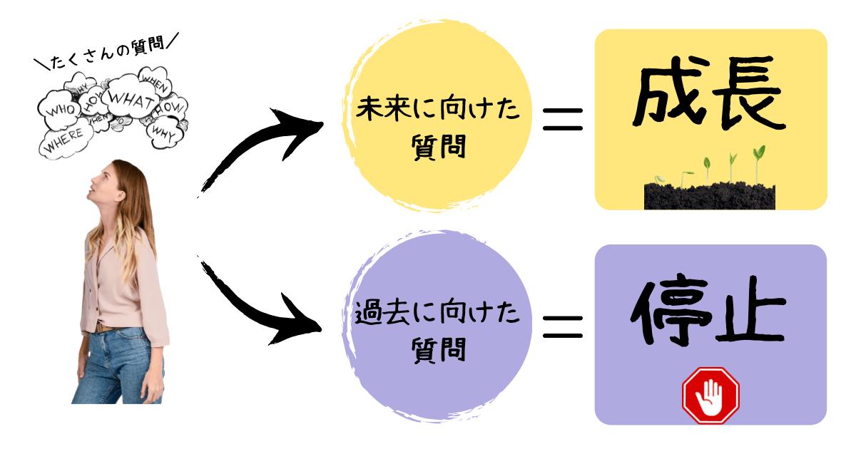 質問の種類と効果