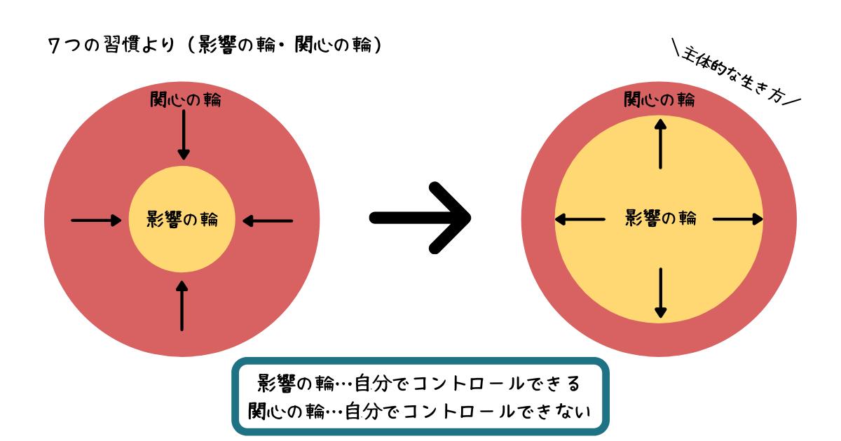影響の輪・関心の輪