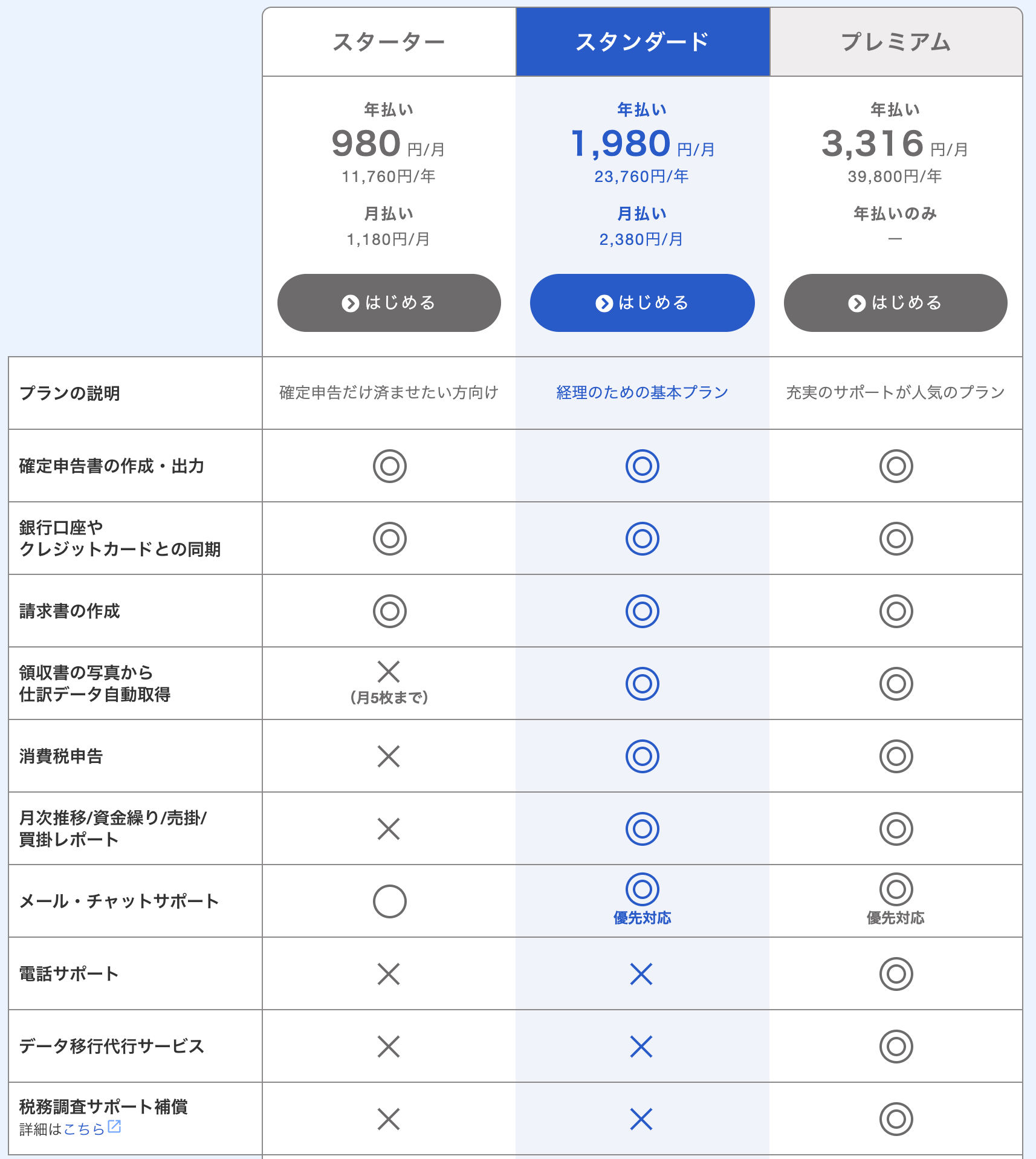 freeeの料金プラン